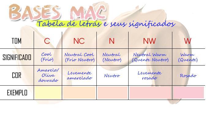 Base MAC 21.05